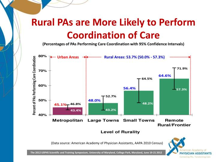 Rural PAs are More Likely to Perform