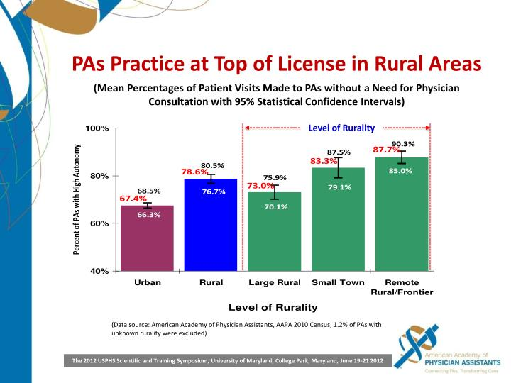 PAs Practice at Top of License in Rural Areas