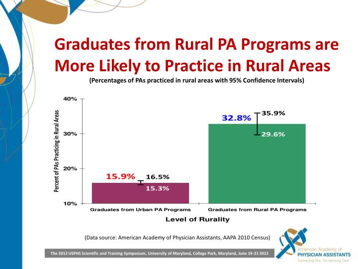 Graduates from Rural PA Programs are More Likely to Practice in Rural Areas