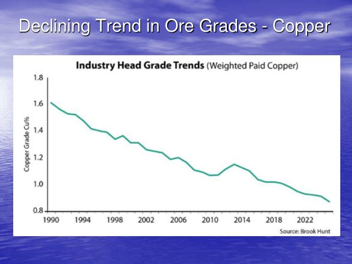 Declining Trend in Ore Grades - Copper