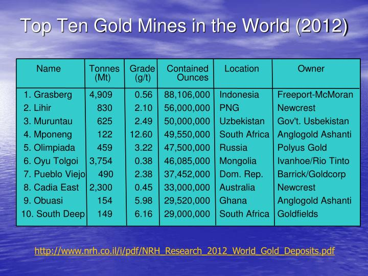 Top Ten Gold Mines in the World (2012)