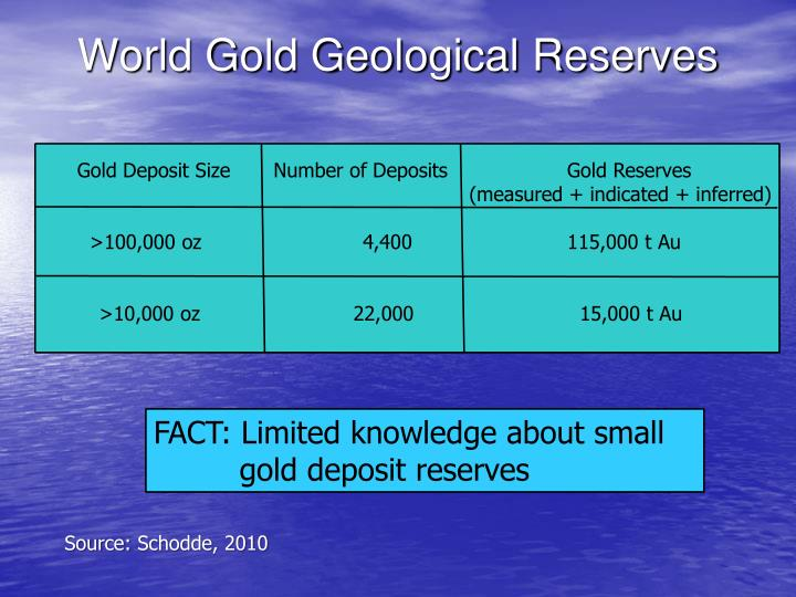 World Gold Geological Reserves