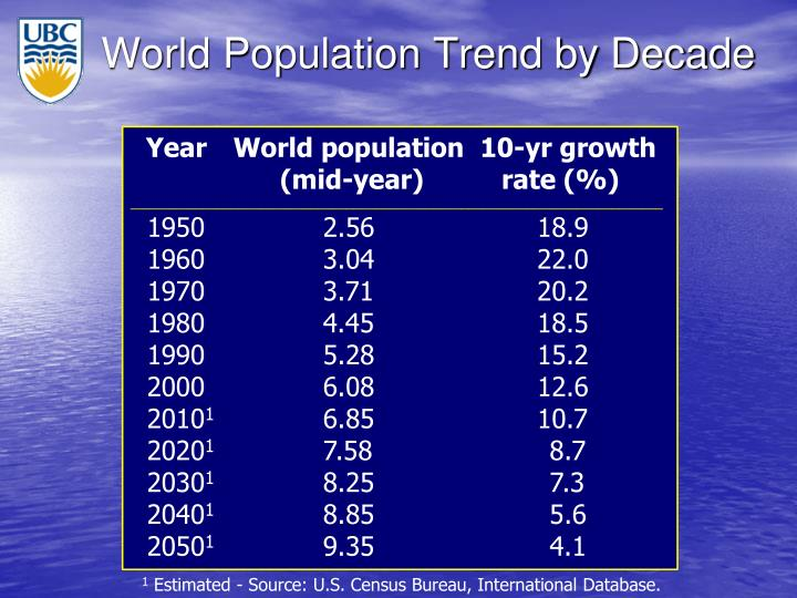 World Population Trend by Decade