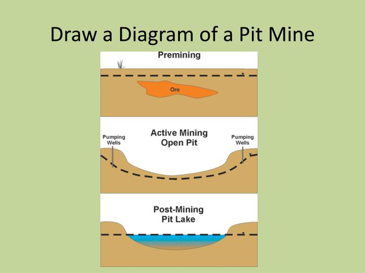 Draw a Diagram of a Pit Mine