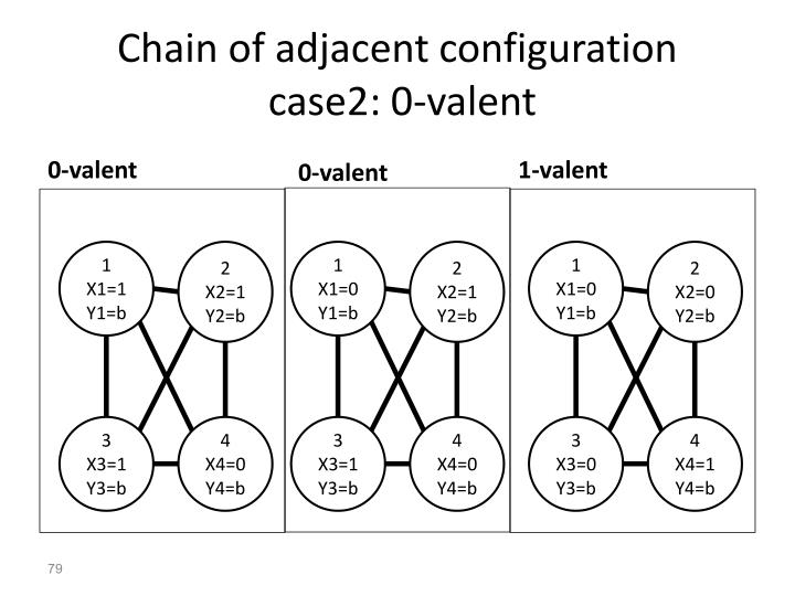 Chain of adjacent