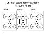 chain of adjacent configuration case2 0 valent