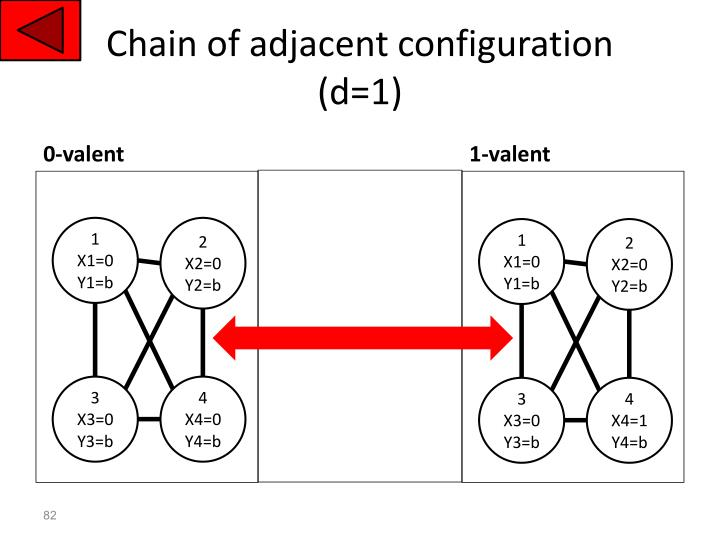 Chain of adjacent configuration