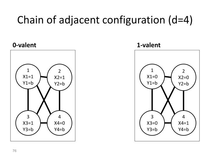 Chain of adjacent configuration (d=4)