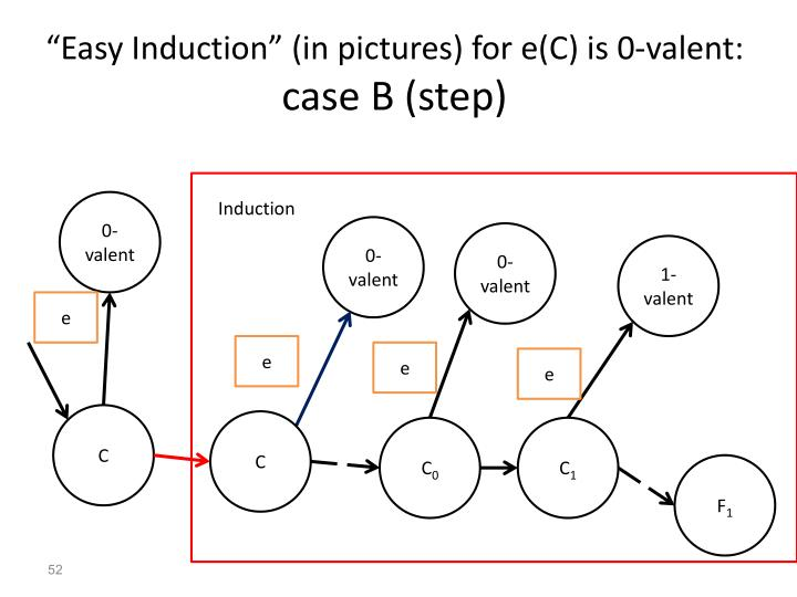 """Easy Induction"" (in pictures) for e(C) is 0-valent:"