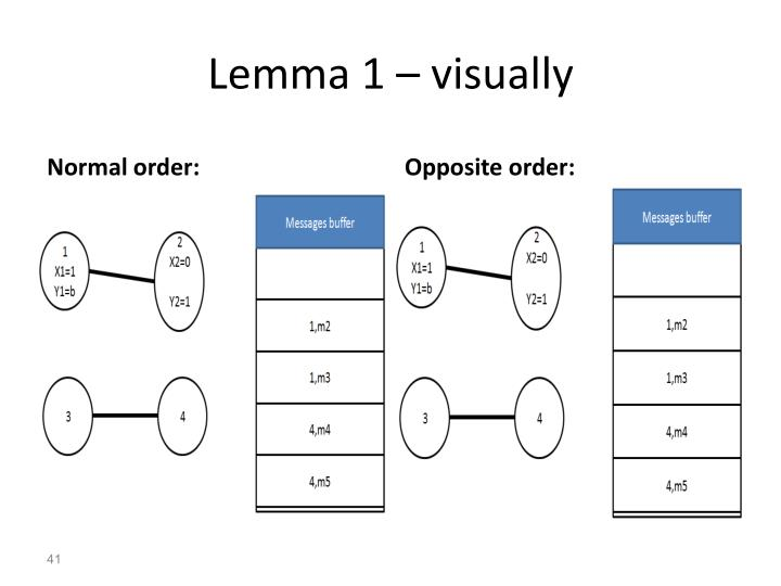 Lemma 1 – visually