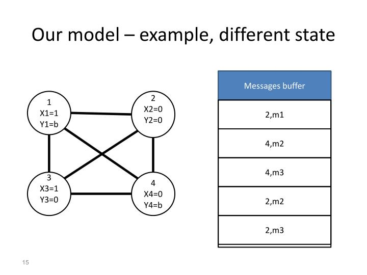 Our model – example, different state