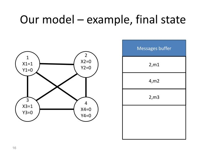 Our model – example,