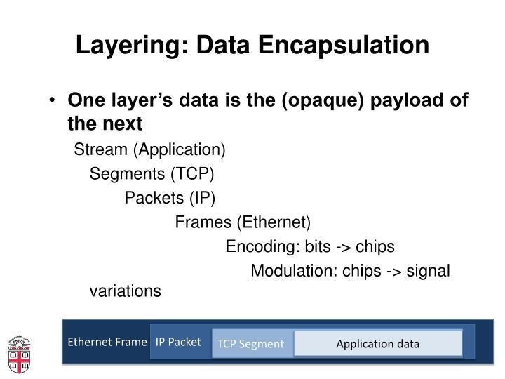 Layering: Data Encapsulation