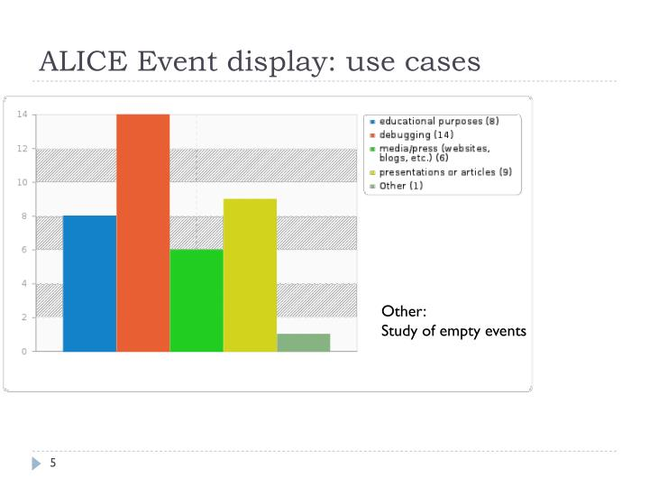 ALICE Event display: use cases