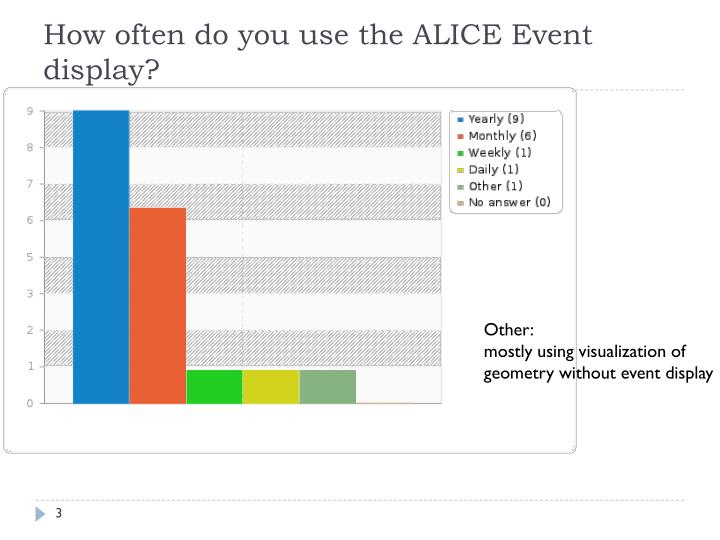 How often do you use the ALICE Event display?