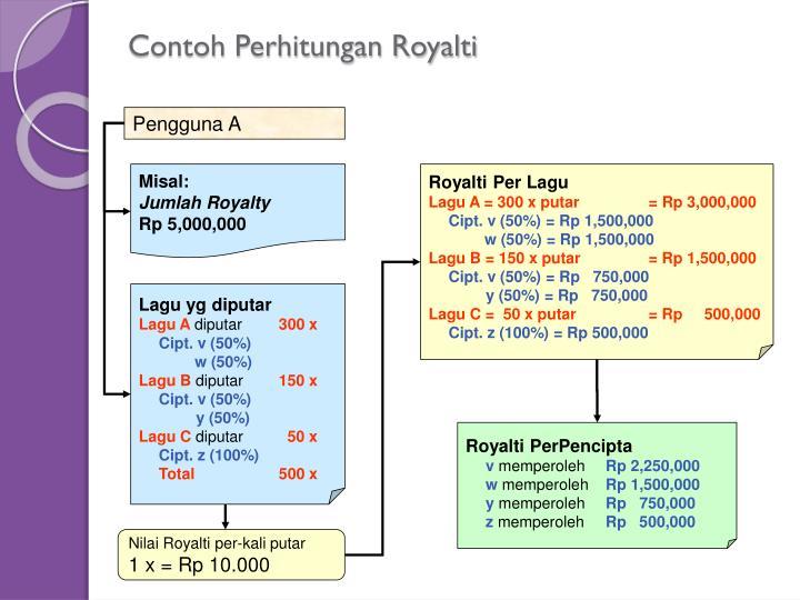 Contoh Perhitungan Royalti