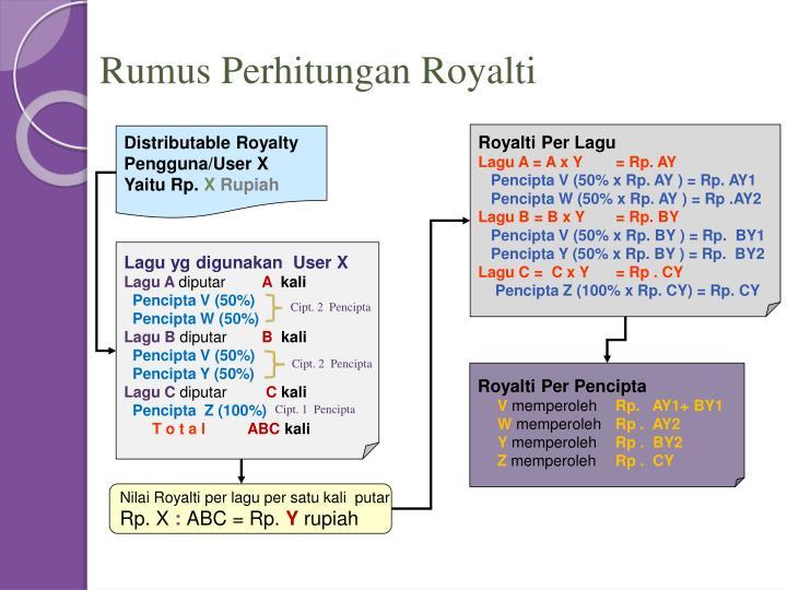 Rumus Perhitungan Royalti