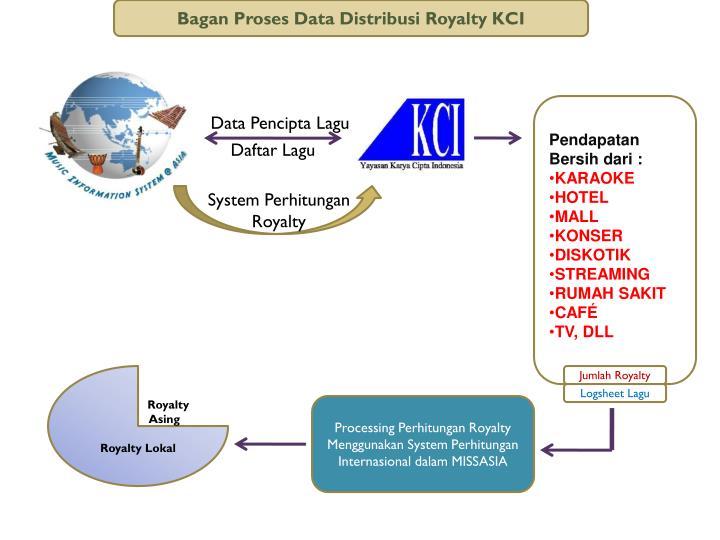 Bagan Proses Data Distribusi Royalty KCI