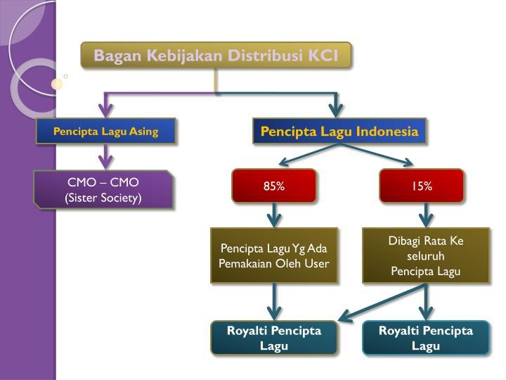 Bagan Kebijakan Distribusi KCI