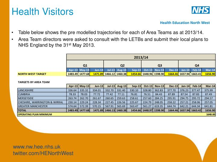 Health Visitors
