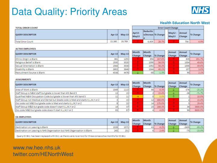 Data Quality: