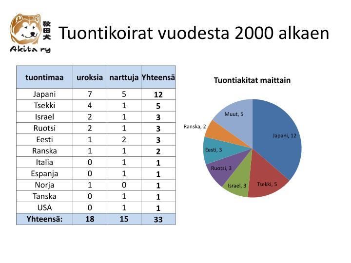 Tuontikoirat vuodesta 2000 alkaen