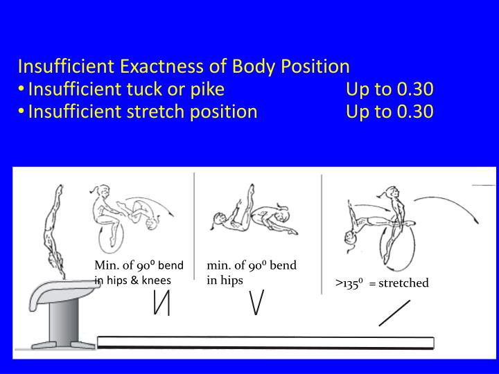 Insufficient Exactness of Body Position