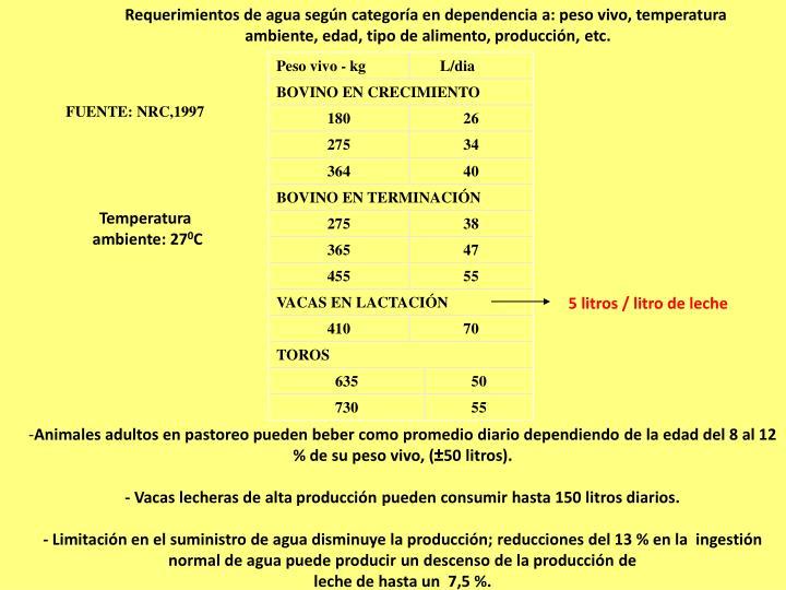 Requerimientos de agua según categoría en dependencia a: peso vivo, temperatura