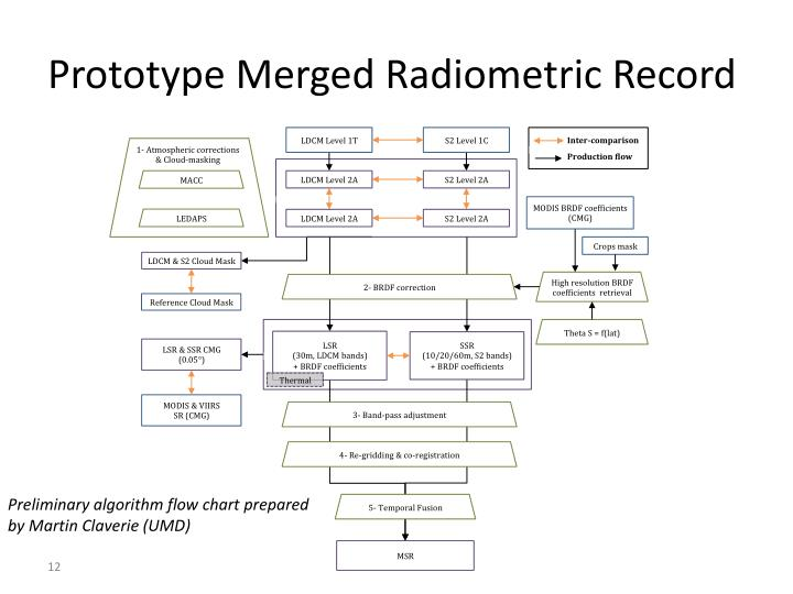 Prototype Merged Radiometric Record