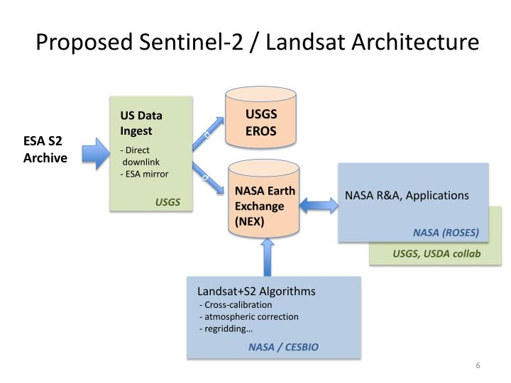 Proposed Sentinel-2 / Landsat Architecture