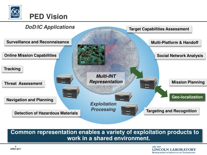 PED Vision
