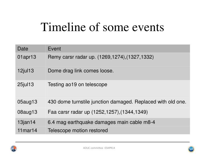 Timeline of some events