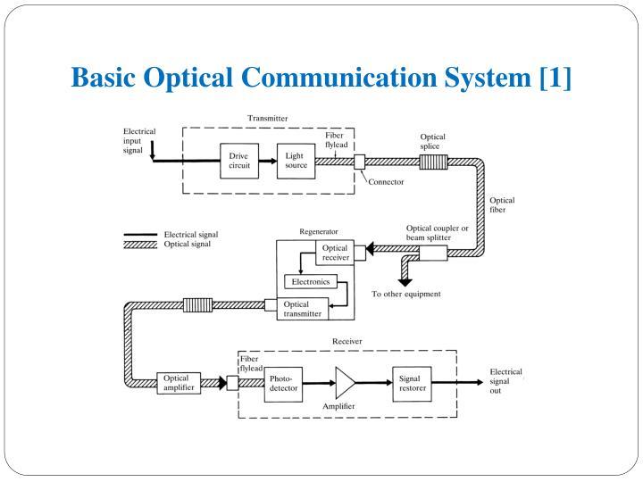 Basic Optical Communication System [1]
