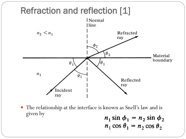 Refraction and reflection [1]