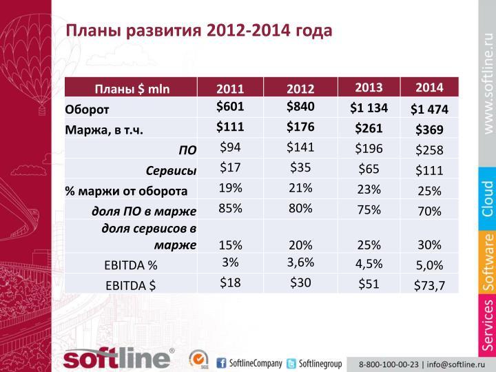 Планы развития 2012-2014 года