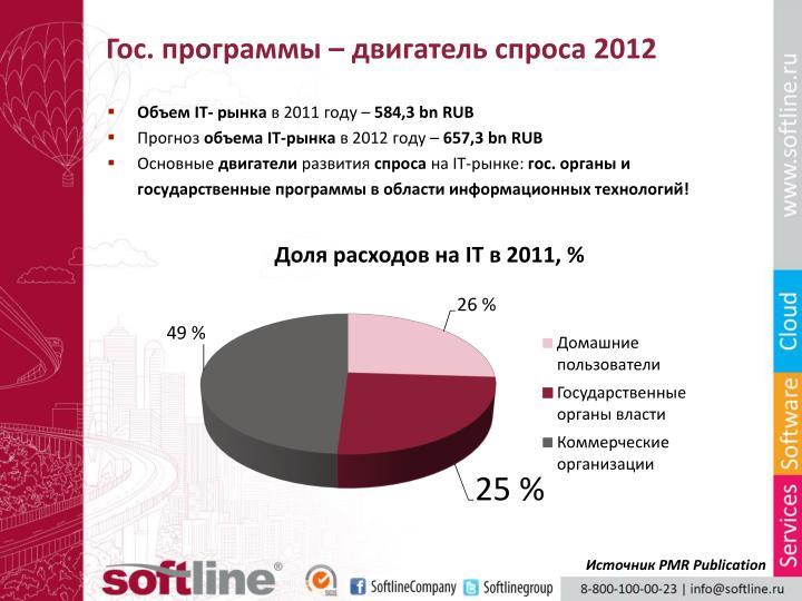 Гос. программы – двигатель спроса 2012