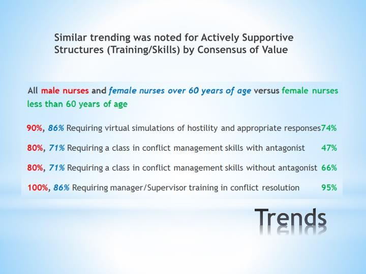 Similar trending was noted for Actively Supportive Structures