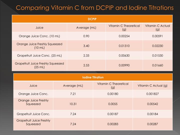 Comparing Vitamin C from DCPIP and Iodine Titrations