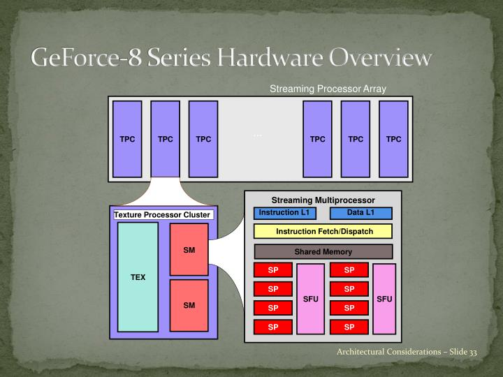 GeForce-8 Series Hardware Overview