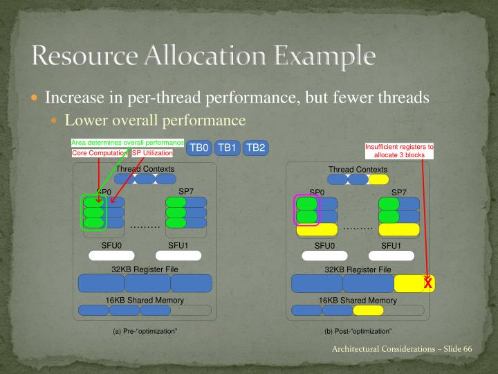 Resource Allocation Example