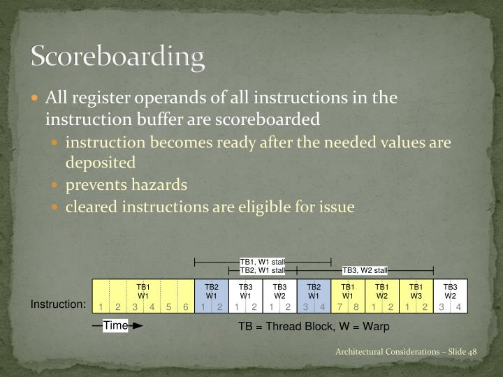 Scoreboarding