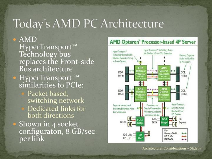 Today's AMD PC Architecture