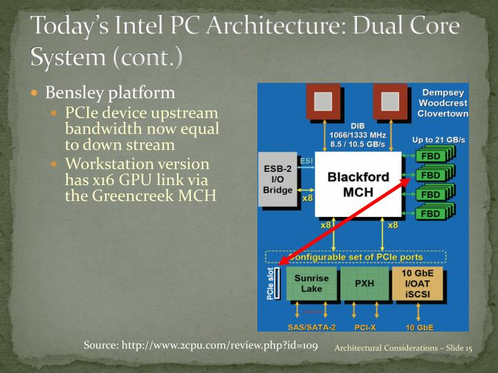 Today's Intel PC Architecture: Dual Core System (cont.)