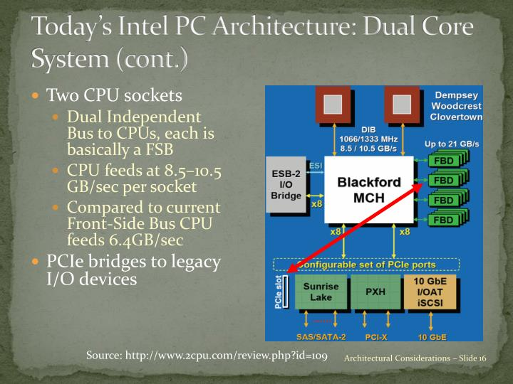 Today's Intel PC Architecture: Dual