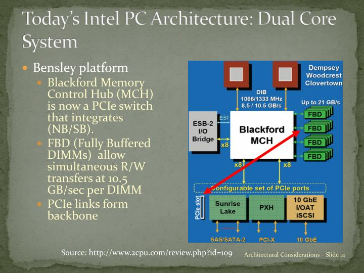 Today's Intel PC Architecture: Dual Core System