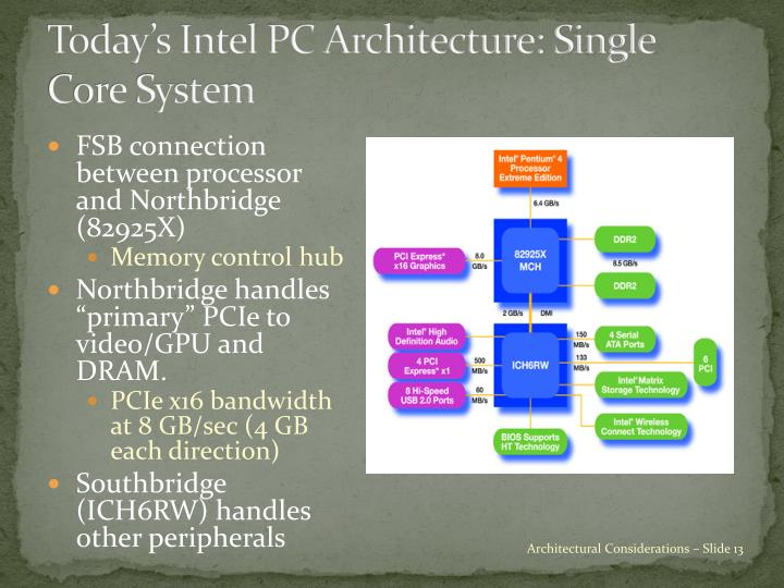 Today's Intel PC Architecture: Single Core System
