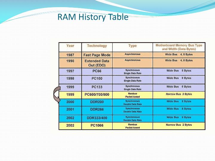 RAM History Table