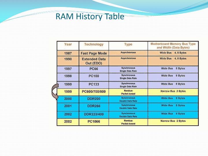 RAM History Table
