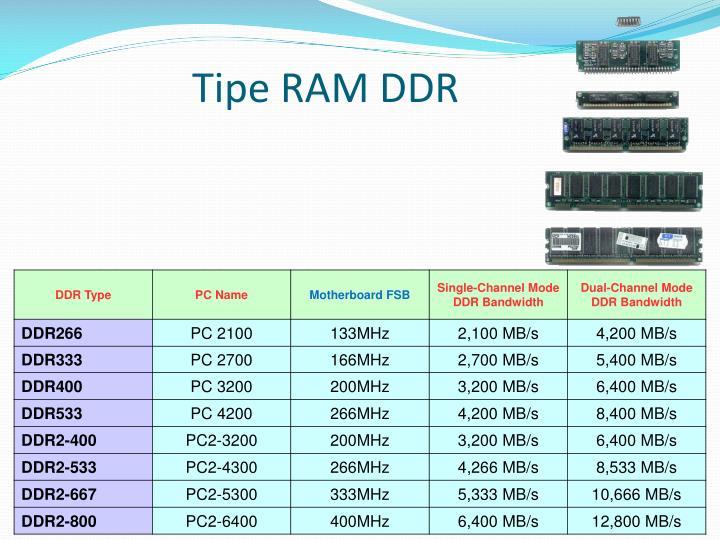 Tipe RAM DDR