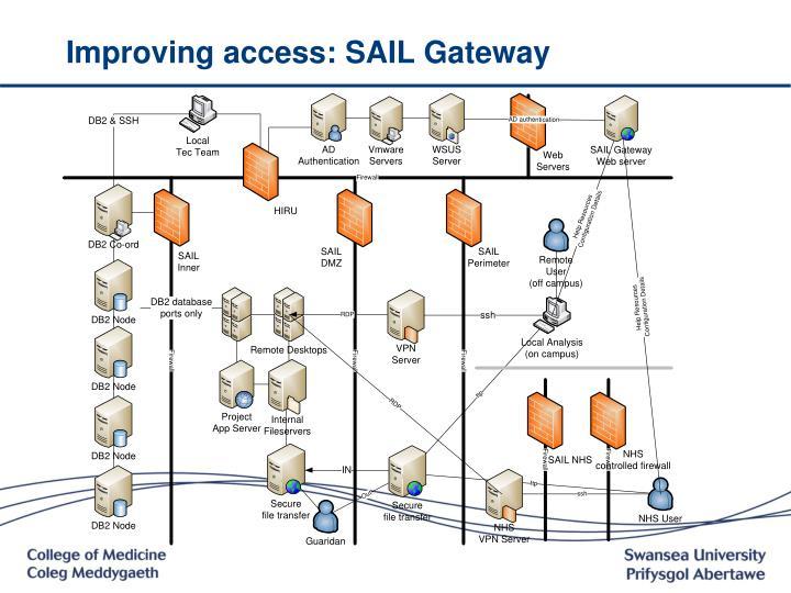Improving access: SAIL Gateway